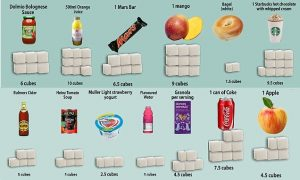 Sugar Awareness Week, SUGAR AWARENESS WEEK – 12 NOV